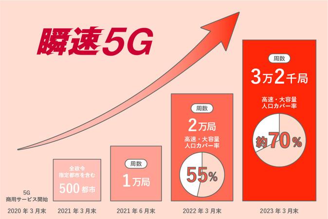 ドコモ 5g いつから 5Gはいつから始まった?ドコモ、au、ソフトバンクの5Gプランを解説! TP