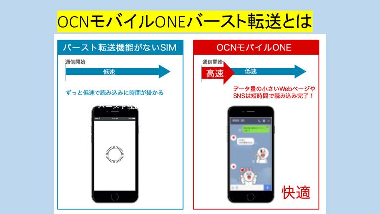 OCNモバイルONEバースト転送とは?格安SIM