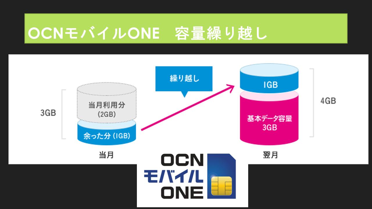 OCNモバイルONE繰り越しいつまでできる?最大データ容量は?